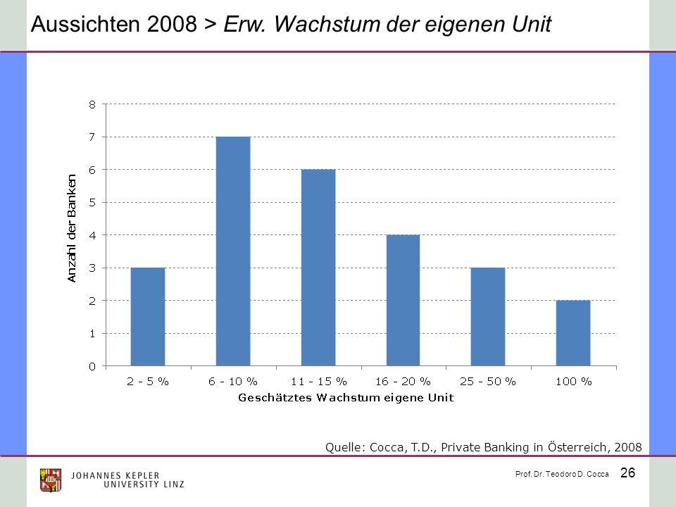 26 Aussichten 2008 > Erw. Wachstum der eigenen Unit Prof. Dr. Teodoro D. Cocca Quelle: Cocca, T.D., Private Banking in Österreich, 2008