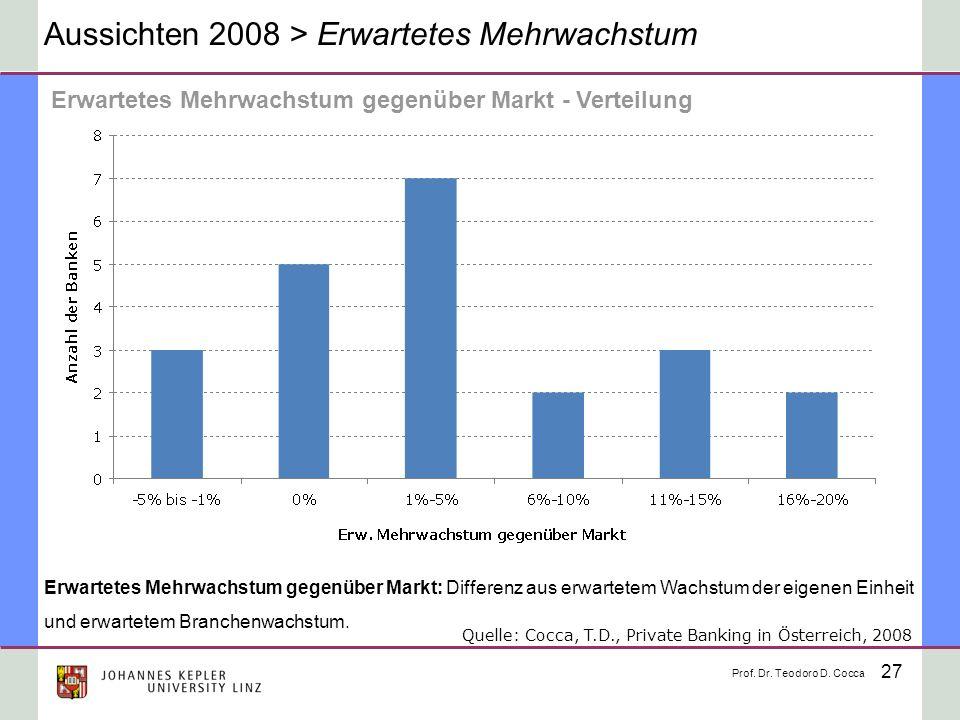 27 Aussichten 2008 > Erwartetes Mehrwachstum Erwartetes Mehrwachstum gegenüber Markt: Differenz aus erwartetem Wachstum der eigenen Einheit und erwart