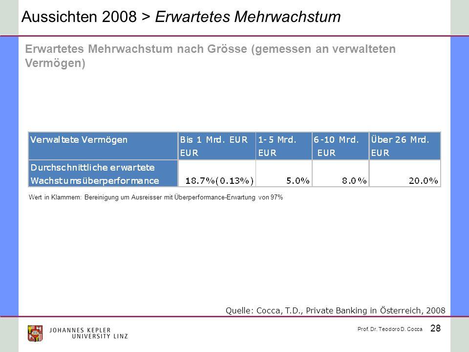 28 Aussichten 2008 > Erwartetes Mehrwachstum Wert in Klammern: Bereinigung um Ausreisser mit Überperformance-Erwartung von 97% Erwartetes Mehrwachstum