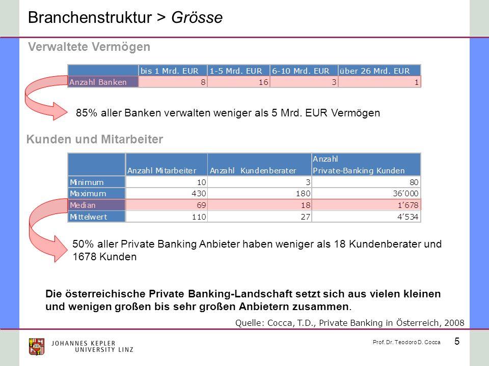 5 Branchenstruktur > Grösse Verwaltete Vermögen Kunden und Mitarbeiter 50% aller Private Banking Anbieter haben weniger als 18 Kundenberater und 1678