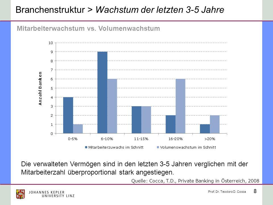8 Branchenstruktur > Wachstum der letzten 3-5 Jahre Mitarbeiterwachstum vs. Volumenwachstum Die verwalteten Vermögen sind in den letzten 3-5 Jahren ve