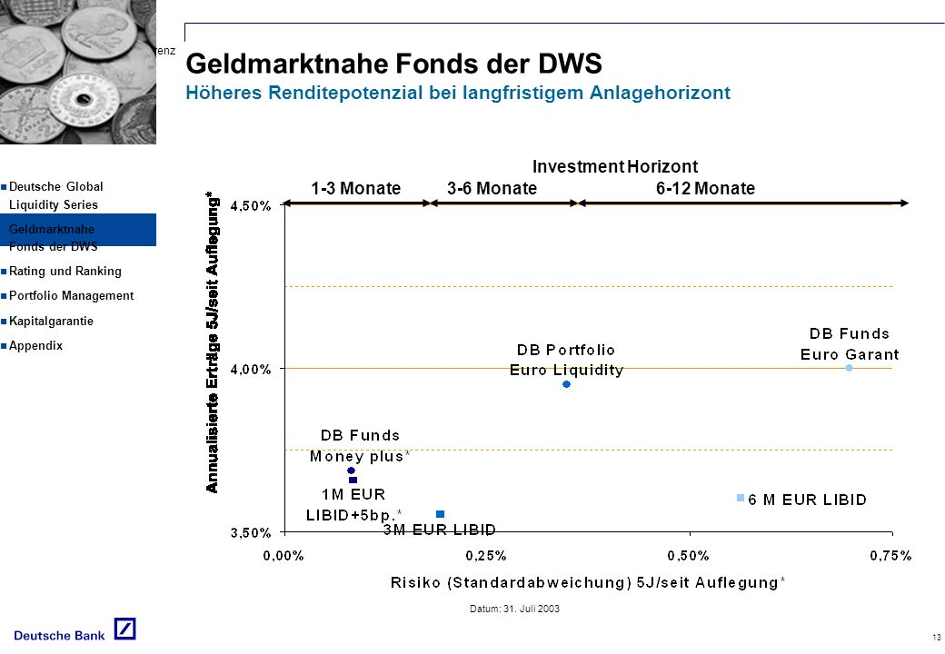 Deutsch-Rusische Konferenz Schwerpunktthema: Versicherungen 13 Datum: 31. Juli 2003 1-3 Monate3-6 Monate6-12 Monate Investment Horizont Deutsche Globa
