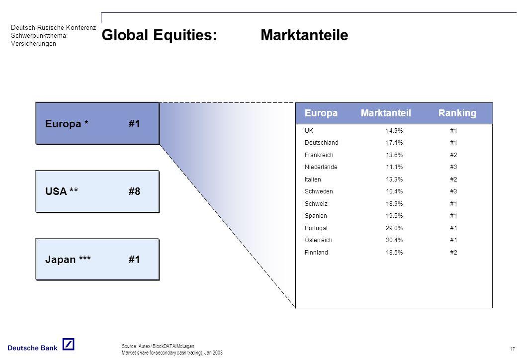 Deutsch-Rusische Konferenz Schwerpunktthema: Versicherungen 17 Global Equities: Marktanteile Source: Autex/ BlockDATA/McLagan Market share for secondary cash trading), Jan 2003 UK14.3%#1 Deutschland17.1%#1 Frankreich13.6%#2 Niederlande11.1%#3 Italien13.3%#2 Schweden10.4%#3 Schweiz18.3%#1 Spanien19.5%#1 Portugal29.0%#1 Österreich30.4%#1 Finnland18.5%#2 EuropaMarktanteilRanking Europa *#1 USA **#8 Japan ***#1
