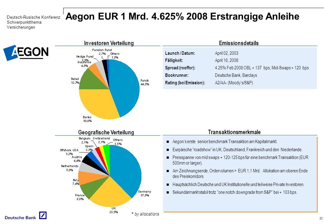 Deutsch-Rusische Konferenz Schwerpunktthema: Versicherungen 20 Launch / Datum: April 02, 2003 Fälligkeit: April 16, 2008 Spread (reoffer): 4.25% Feb 2008 OBL + 137 bps, Mid-Swaps + 120 bps Bookrunner: Deutsche Bank, Barclays Rating (bei Emission): A2/AA- (Moodys/S&P) Transaktionsmerkmale Emissionsdetails Geografische Verteilung Investoren Verteilung Aegons erste senior benchmark Transaktion am Kapitalmarkt.