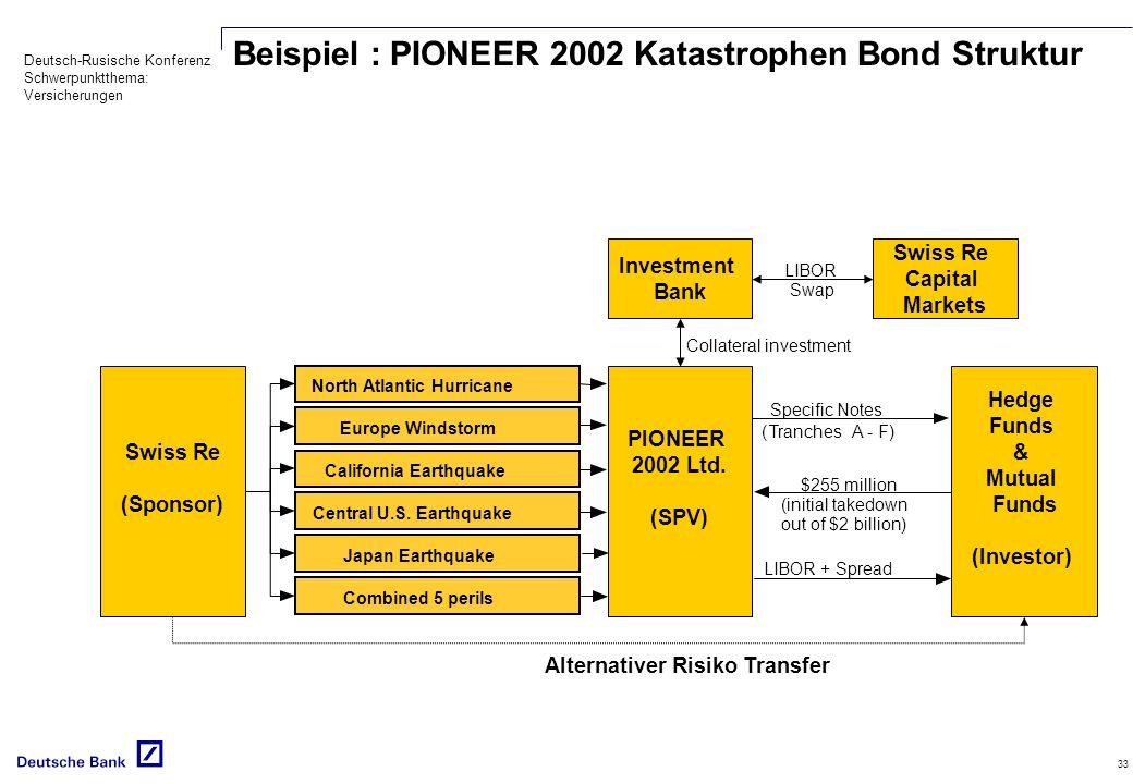 Deutsch-Rusische Konferenz Schwerpunktthema: Versicherungen 33 Beispiel : PIONEER 2002 Katastrophen Bond Struktur Swiss Re (Sponsor) Specific Notes (T
