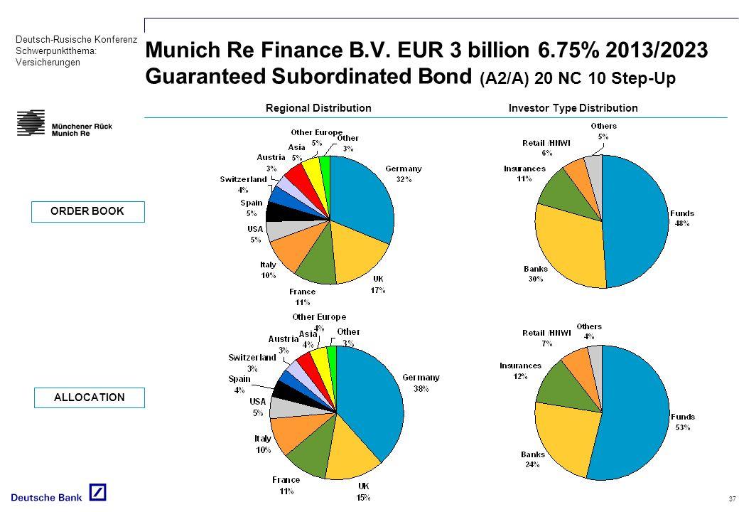 Deutsch-Rusische Konferenz Schwerpunktthema: Versicherungen 37 Regional DistributionInvestor Type Distribution ORDER BOOK ALLOCATION Munich Re Finance B.V.