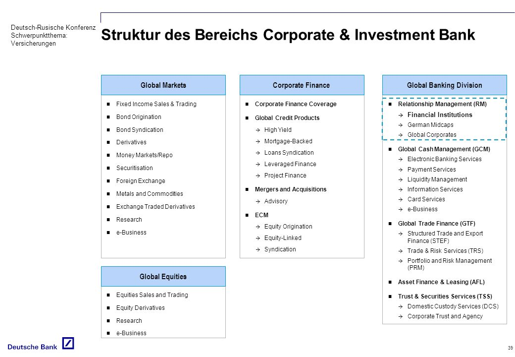 Deutsch-Rusische Konferenz Schwerpunktthema: Versicherungen 39 Struktur des Bereichs Corporate & Investment Bank Fixed Income Sales & Trading Bond Origination Bond Syndication Derivatives Money Markets/Repo Securitisation Foreign Exchange Metals and Commodities Exchange Traded Derivatives Research e-Business Equities Sales and Trading Equity Derivatives Research e-Business Global Equities Global Markets Corporate Finance Coverage Global Credit Products High Yield Mortgage-Backed Loans Syndication Leveraged Finance Project Finance Mergers and Acquisitions Advisory ECM Equity Origination Equity-Linked Syndication Corporate Finance Relationship Management (RM) Financial Institutions German Midcaps Global Corporates Global Cash Management (GCM) Electronic Banking Services Payment Services Liquidity Management Information Services Card Services e-Business Global Trade Finance (GTF) Structured Trade and Export Finance (STEF) Trade & Risk Services (TRS) Portfolio and Risk Management (PRM) Asset Finance & Leasing (AFL) Trust & Securities Services (TSS) Domestic Custody Services (DCS) Corporate Trust and Agency Global Banking Division