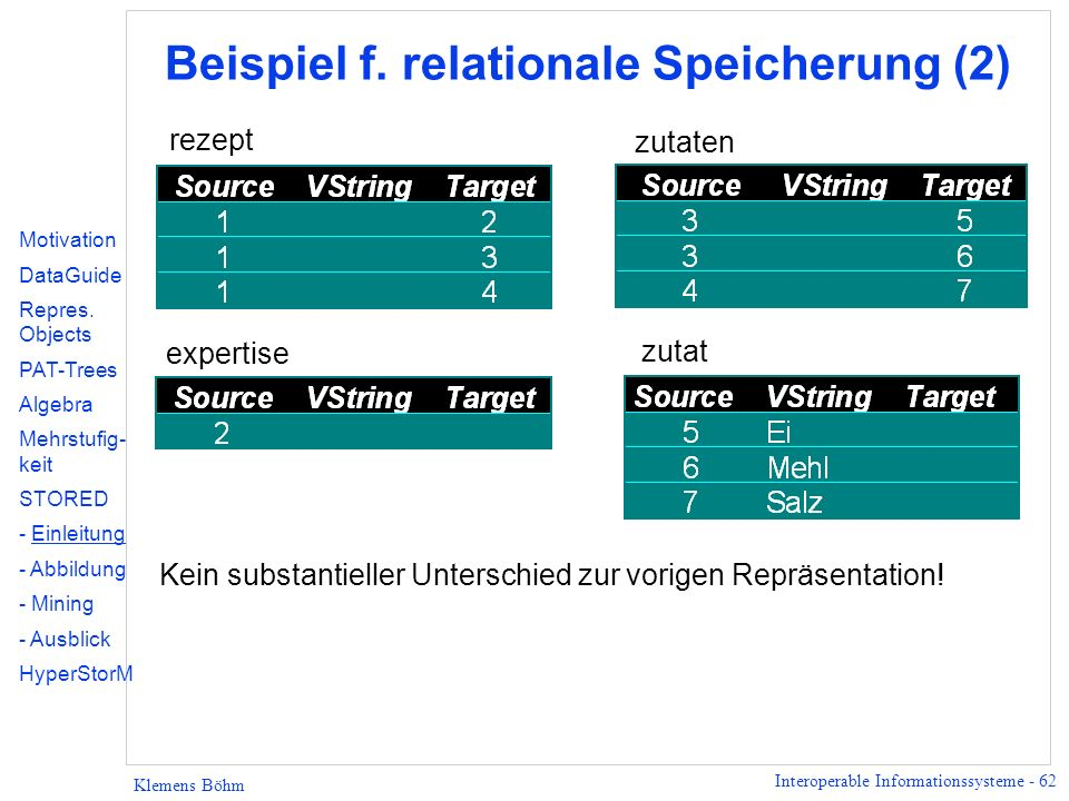 Interoperable Informationssysteme - 62 Klemens Böhm rezept zutaten expertise Beispiel f. relationale Speicherung (2) Kein substantieller Unterschied z
