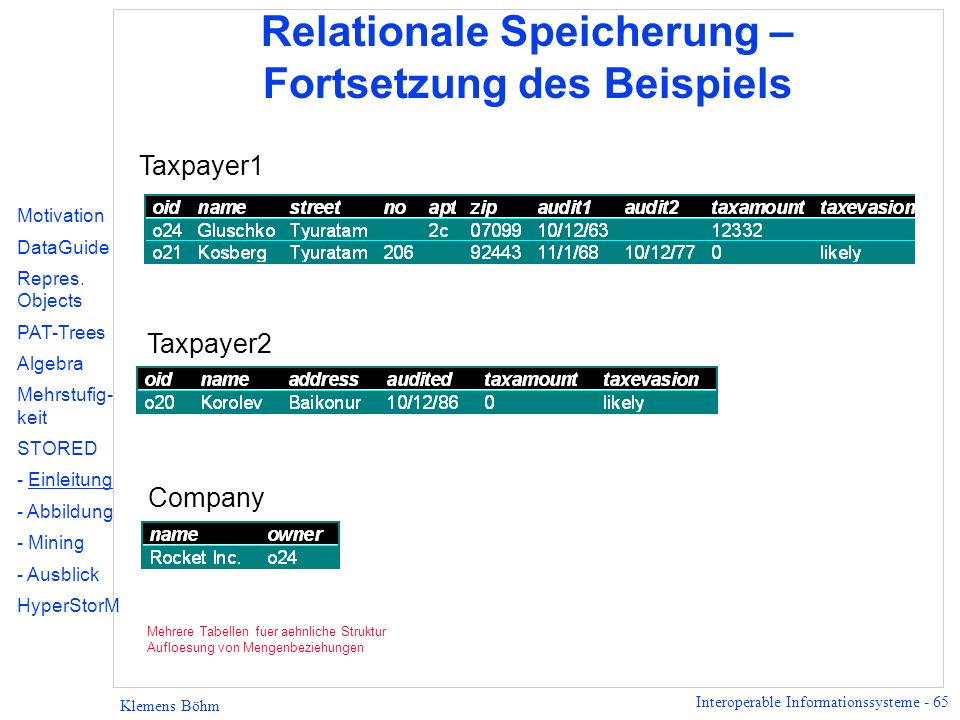 Interoperable Informationssysteme - 65 Klemens Böhm Relationale Speicherung – Fortsetzung des Beispiels Motivation DataGuide Repres. Objects PAT-Trees