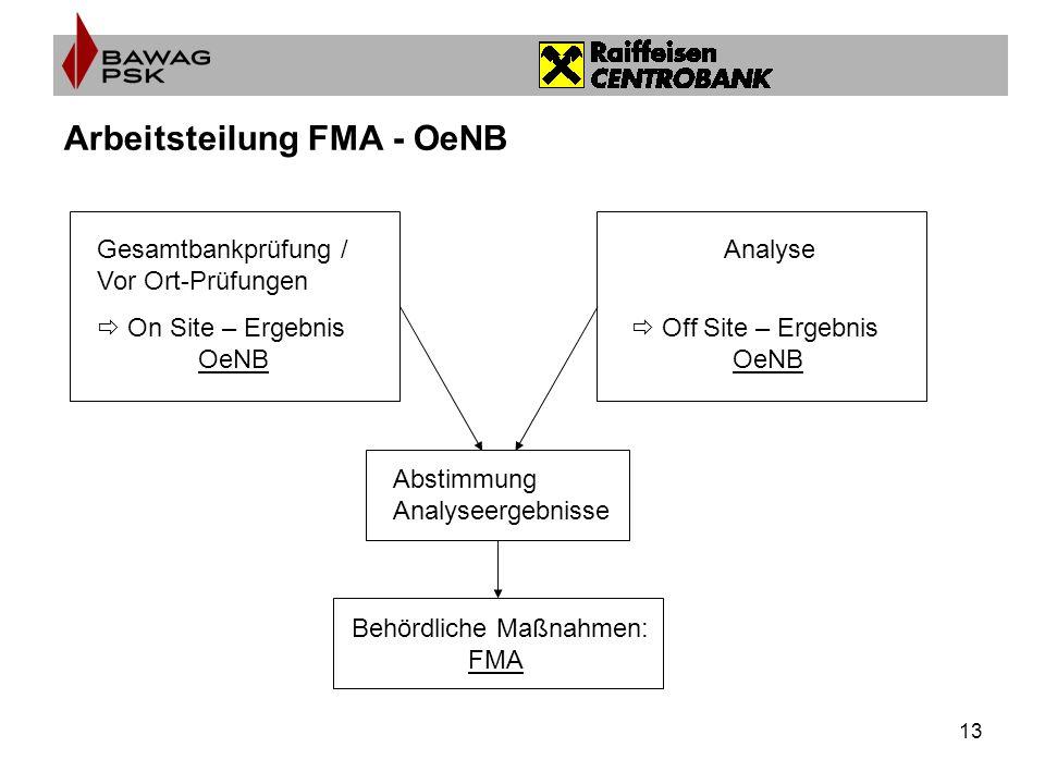 13 Arbeitsteilung FMA - OeNB Gesamtbankprüfung / Vor Ort-Prüfungen On Site – Ergebnis OeNB Analyse Off Site – Ergebnis OeNB Abstimmung Analyseergebnisse Behördliche Maßnahmen: FMA