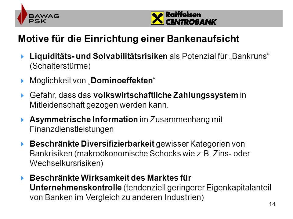 14 Motive für die Einrichtung einer Bankenaufsicht Liquiditäts- und Solvabilitätsrisiken als Potenzial für Bankruns (Schalterstürme) Möglichkeit von Dominoeffekten Gefahr, dass das volkswirtschaftliche Zahlungssystem in Mitleidenschaft gezogen werden kann.
