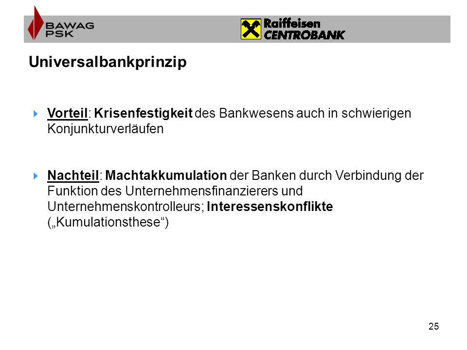 25 Universalbankprinzip Vorteil: Krisenfestigkeit des Bankwesens auch in schwierigen Konjunkturverläufen Nachteil: Machtakkumulation der Banken durch Verbindung der Funktion des Unternehmensfinanzierers und Unternehmenskontrolleurs; Interessenskonflikte (Kumulationsthese)