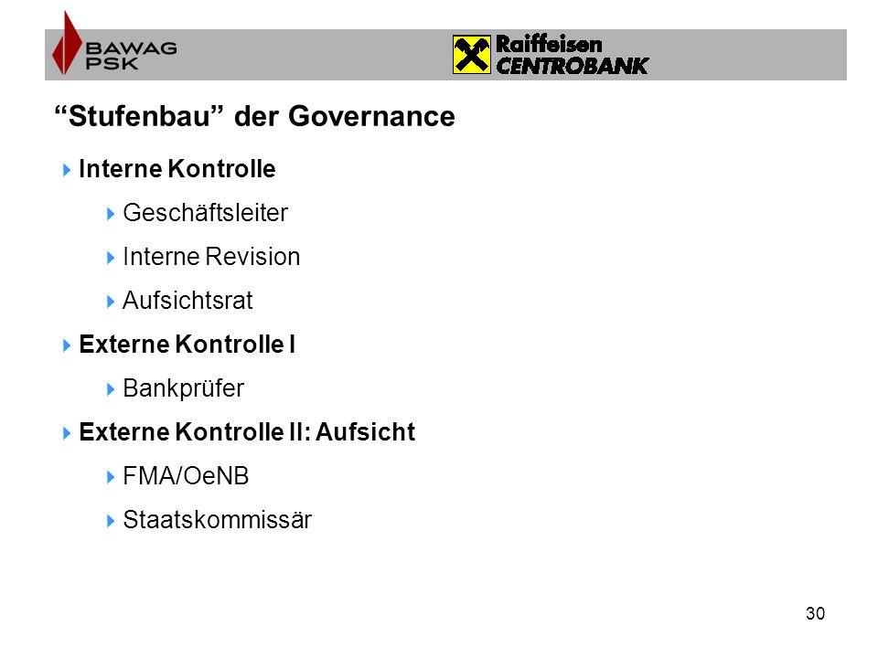30 Stufenbau der Governance Interne Kontrolle Geschäftsleiter Interne Revision Aufsichtsrat Externe Kontrolle I Bankprüfer Externe Kontrolle II: Aufsicht FMA/OeNB Staatskommissär