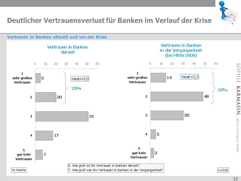 13 Deutlicher Vertrauensverlust für Banken im Verlauf der Krise Vertrauen in Banken aktuell und vor der Krise