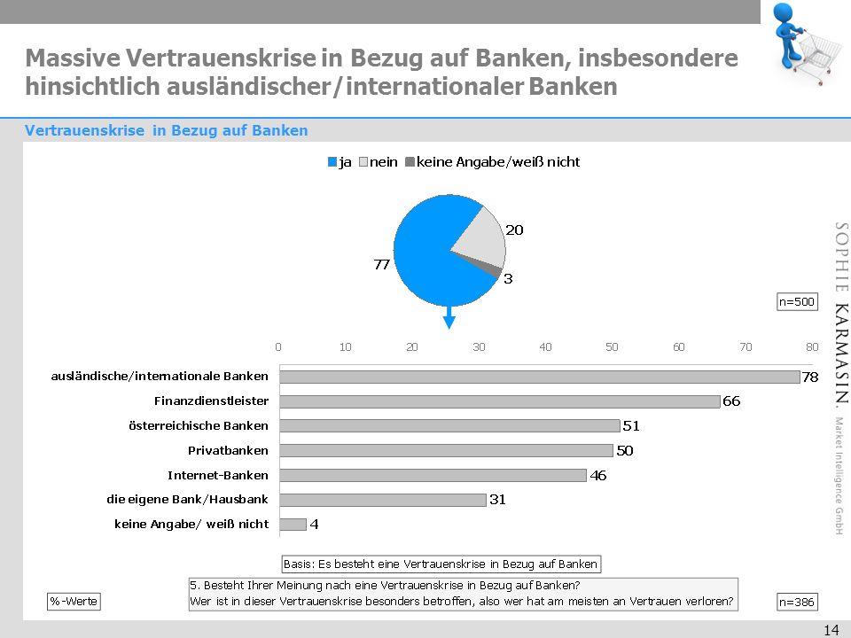 14 Massive Vertrauenskrise in Bezug auf Banken, insbesondere hinsichtlich ausländischer/internationaler Banken Vertrauenskrise in Bezug auf Banken