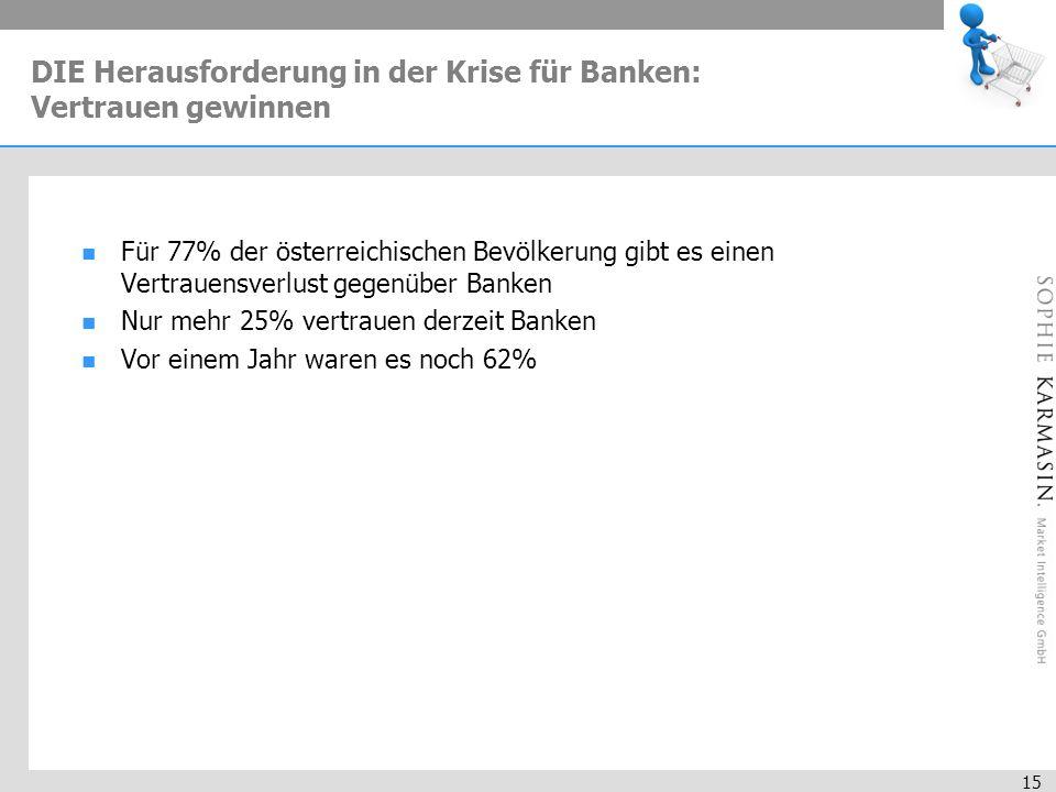 15 DIE Herausforderung in der Krise für Banken: Vertrauen gewinnen Für 77% der österreichischen Bevölkerung gibt es einen Vertrauensverlust gegenüber Banken Nur mehr 25% vertrauen derzeit Banken Vor einem Jahr waren es noch 62%