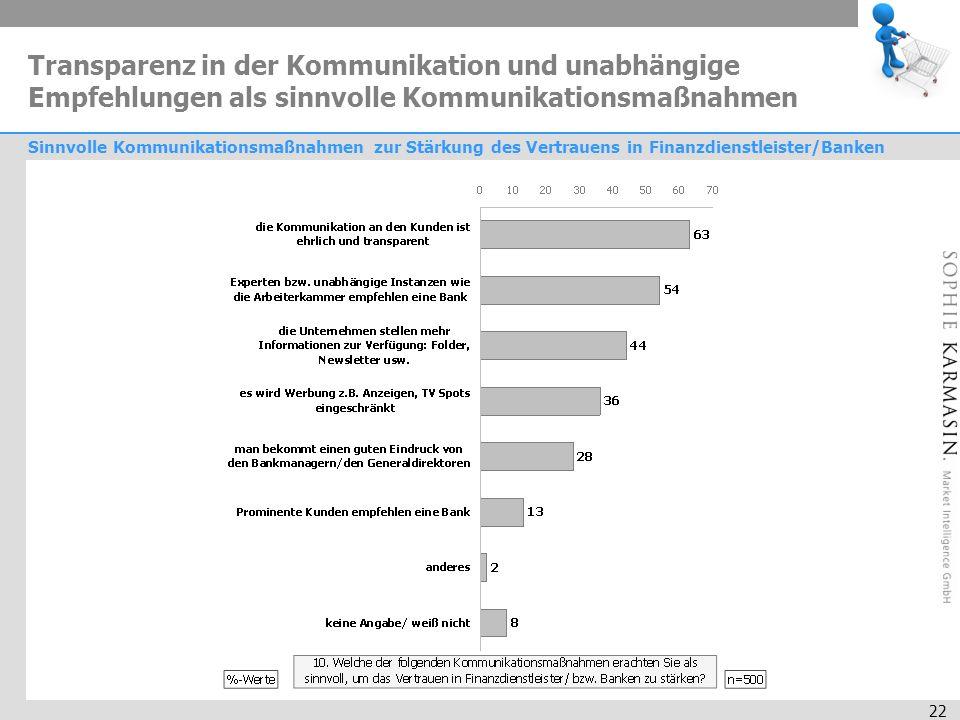 22 Transparenz in der Kommunikation und unabhängige Empfehlungen als sinnvolle Kommunikationsmaßnahmen Sinnvolle Kommunikationsmaßnahmen zur Stärkung des Vertrauens in Finanzdienstleister/Banken