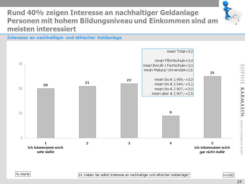 24 Rund 40% zeigen Interesse an nachhaltiger Geldanlage Personen mit hohem Bildungsniveau und Einkommen sind am meisten interessiert Interesse an nachhaltiger und ethischer Geldanlage