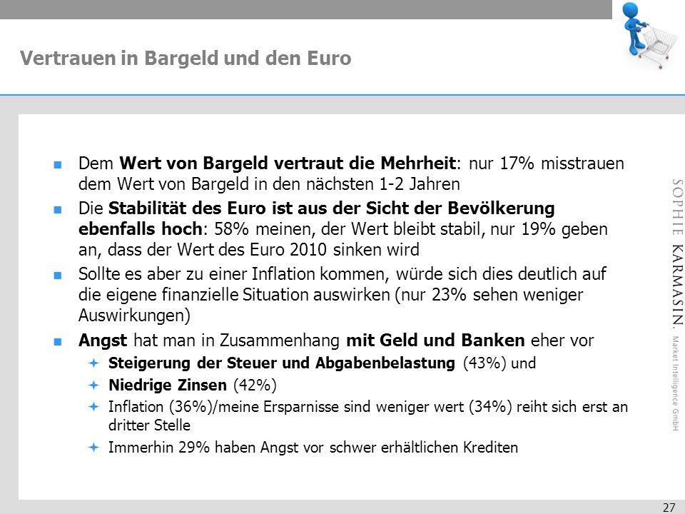 27 Vertrauen in Bargeld und den Euro Dem Wert von Bargeld vertraut die Mehrheit: nur 17% misstrauen dem Wert von Bargeld in den nächsten 1-2 Jahren Die Stabilität des Euro ist aus der Sicht der Bevölkerung ebenfalls hoch: 58% meinen, der Wert bleibt stabil, nur 19% geben an, dass der Wert des Euro 2010 sinken wird Sollte es aber zu einer Inflation kommen, würde sich dies deutlich auf die eigene finanzielle Situation auswirken (nur 23% sehen weniger Auswirkungen) Angst hat man in Zusammenhang mit Geld und Banken eher vor Steigerung der Steuer und Abgabenbelastung (43%) und Niedrige Zinsen (42%) Inflation (36%)/meine Ersparnisse sind weniger wert (34%) reiht sich erst an dritter Stelle Immerhin 29% haben Angst vor schwer erhältlichen Krediten