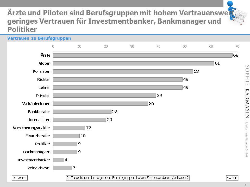 7 Ärzte und Piloten sind Berufsgruppen mit hohem Vertrauenswert, geringes Vertrauen für Investmentbanker, Bankmanager und Politiker Vertrauen zu Berufsgruppen