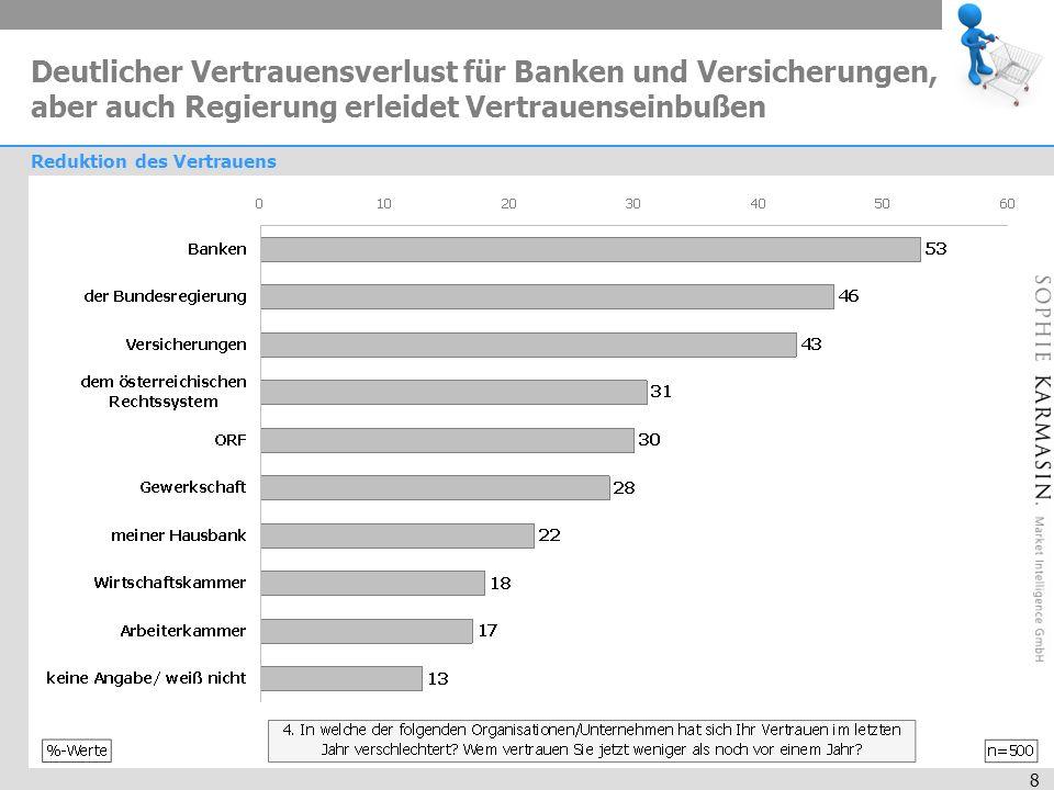 8 Reduktion des Vertrauens Deutlicher Vertrauensverlust für Banken und Versicherungen, aber auch Regierung erleidet Vertrauenseinbußen
