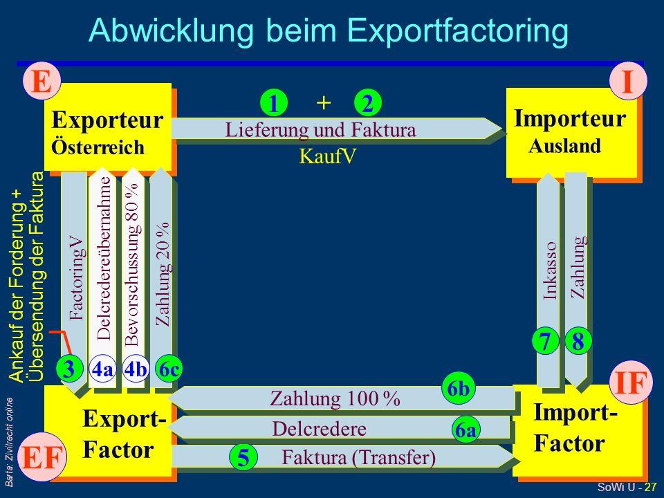 SoWi Ü - 27 Barta: Zivilrecht online Abwicklung beim Exportfactoring Exporteur Österreich Importeur Ausland Export- Factor Import- Factor Zahlung 20 %