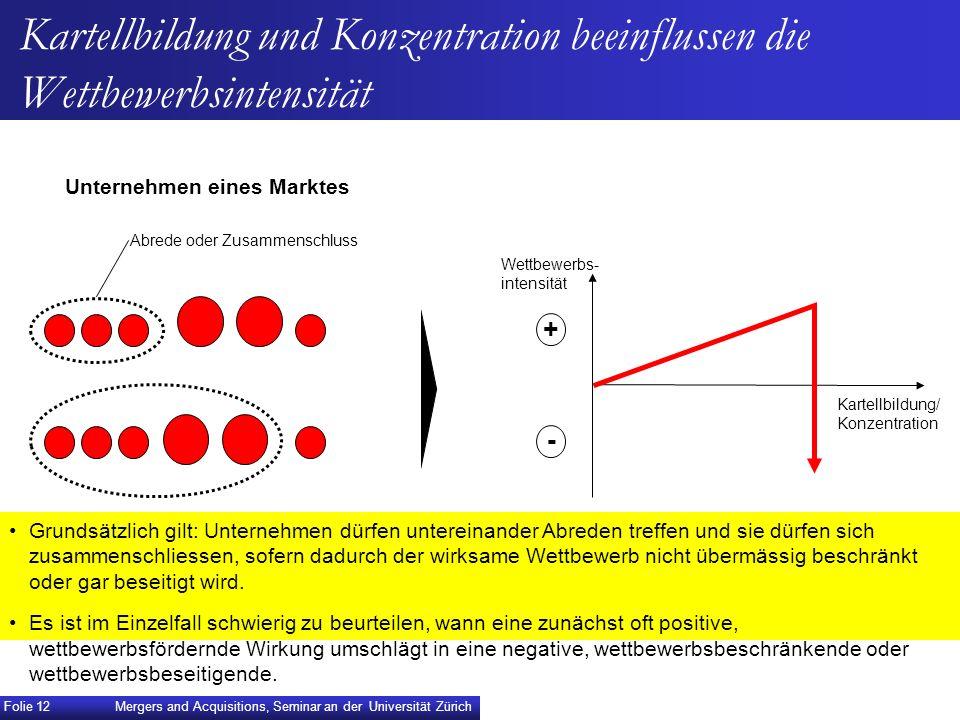Kartellbildung und Konzentration beeinflussen die Wettbewerbsintensität Wettbewerbs- intensität Kartellbildung/ Konzentration + - Grundsätzlich gilt: