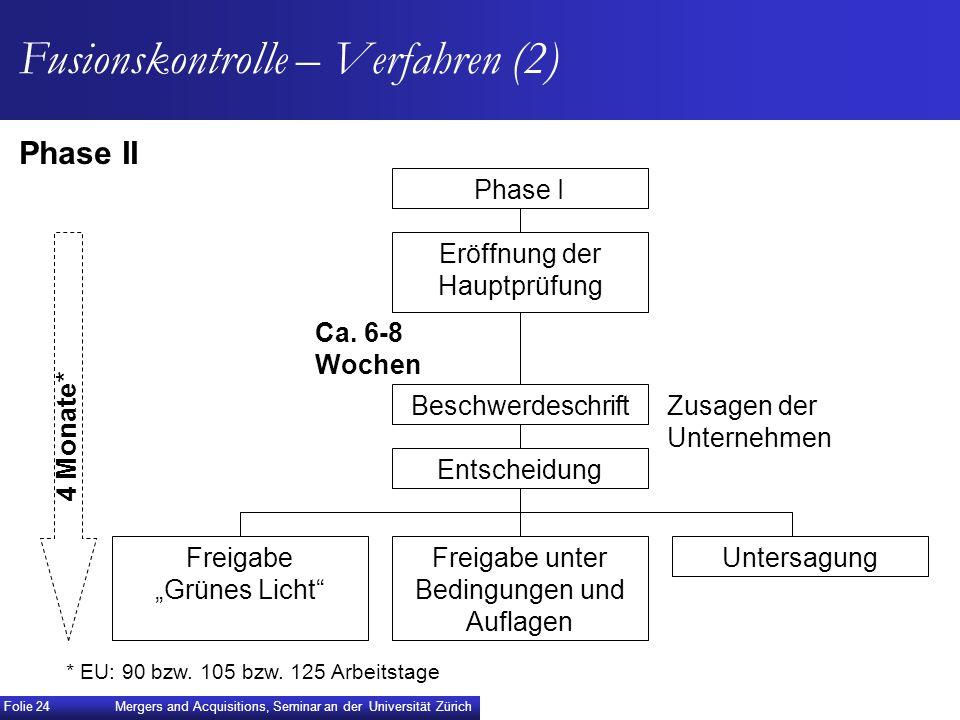 Fusionskontrolle – Verfahren (2) Phase II Zusagen der Unternehmen Phase I Beschwerdeschrift Eröffnung der Hauptprüfung Entscheidung Freigabe Grünes Li