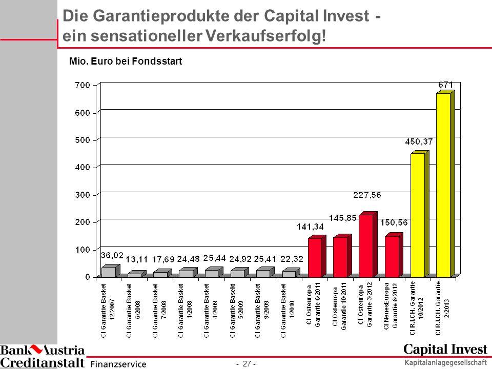 - 27 - Die Garantieprodukte der Capital Invest - ein sensationeller Verkaufserfolg.