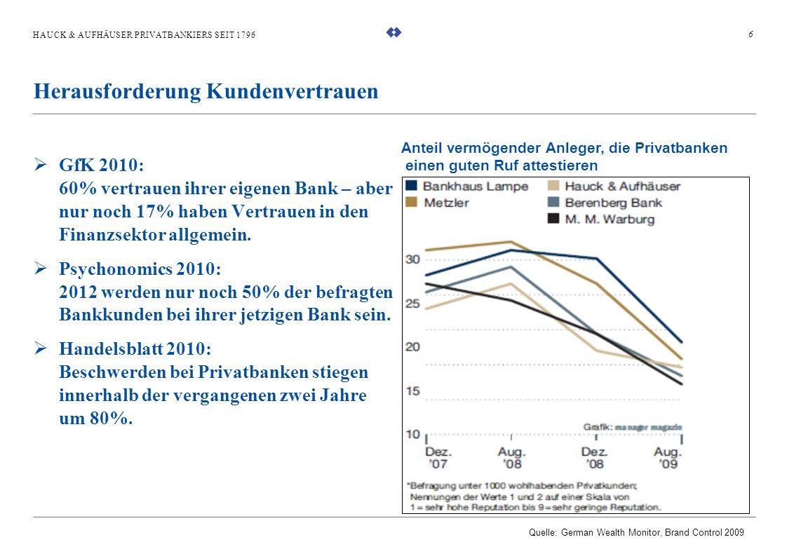 HAUCK & AUFHÄUSER PRIVATBANKIERS SEIT 1796 GfK 2010: 60% vertrauen ihrer eigenen Bank – aber nur noch 17% haben Vertrauen in den Finanzsektor allgemei