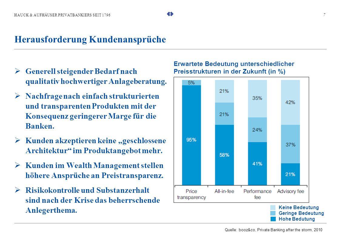HAUCK & AUFHÄUSER PRIVATBANKIERS SEIT 1796 Generell steigender Bedarf nach qualitativ hochwertiger Anlageberatung. Nachfrage nach einfach strukturiert