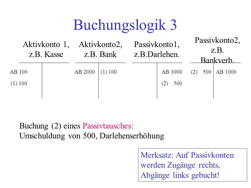 Buchungslogik 3 Aktivkonto 1, z.B. Kasse Aktivkonto2, z.B. Bank Passivkonto2, z.B. Bankverb. Passivkonto1, z.B.Darlehen. AB 100AB 2000AB 3000AB 1000 B