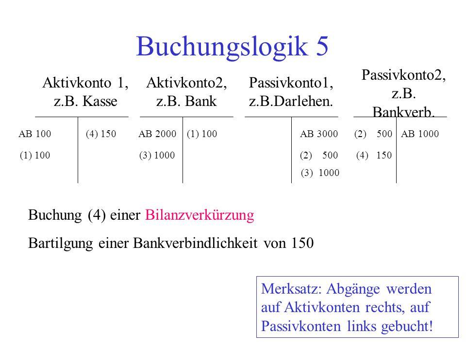 Buchungslogik 5 Aktivkonto 1, z.B. Kasse Aktivkonto2, z.B. Bank Passivkonto2, z.B. Bankverb. Passivkonto1, z.B.Darlehen. AB 100AB 2000AB 3000AB 1000 B