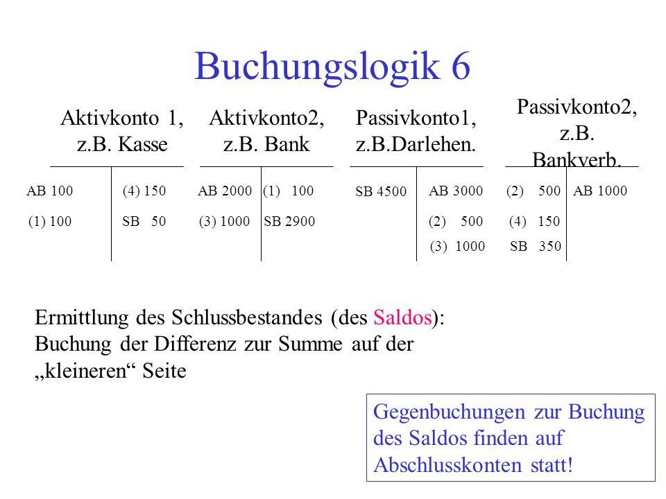 Buchungslogik 6 Aktivkonto 1, z.B. Kasse Aktivkonto2, z.B. Bank Passivkonto2, z.B. Bankverb. Passivkonto1, z.B.Darlehen. AB 100AB 2000AB 3000AB 1000 E