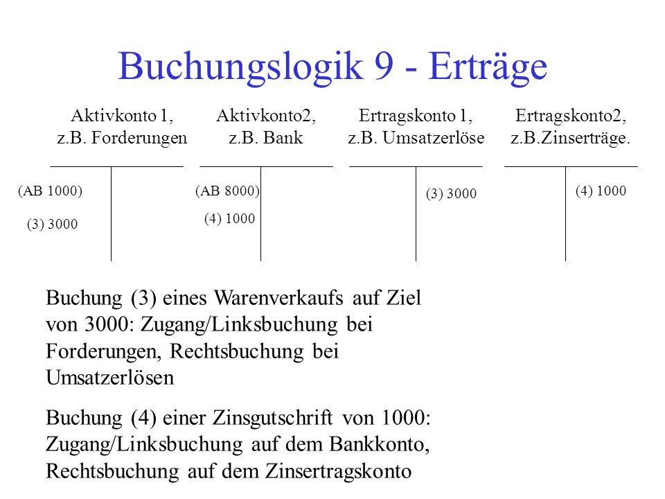 Buchungslogik 9 - Erträge Aktivkonto 1, z.B. Forderungen Aktivkonto2, z.B. Bank Ertragskonto2, z.B.Zinserträge. Ertragskonto 1, z.B. Umsatzerlöse (AB