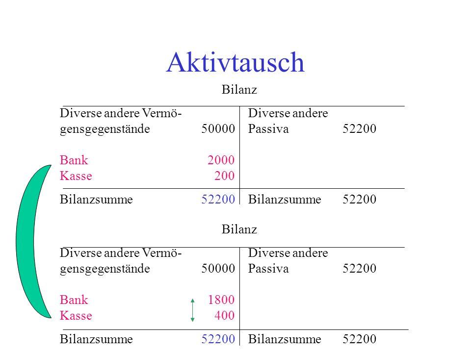 Passivtausch Bilanz Diverse andere Vermö-Diverse andere gensgegenstände52200 Passiva 20000 Lfr.