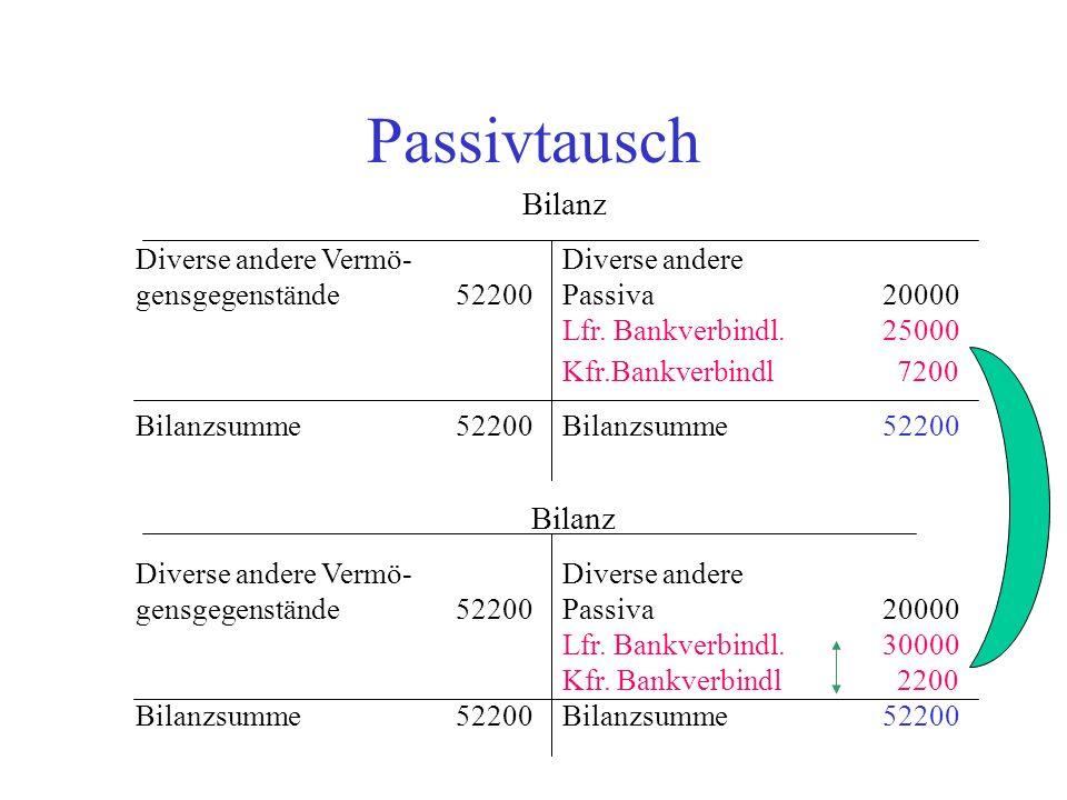 Buchungslogik 8 - Aufwendungen Aktivkonto 1, z.B.Rohstoffbestand Aktivkonto2, z.B.