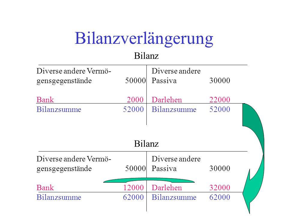 Bilanzverlängerung Bilanz Diverse andere Vermö-Diverse andere gensgegenstände 50000 Passiva 30000 Bank 2000 Darlehen22000 Bilanzsumme52000Bilanzsumme5