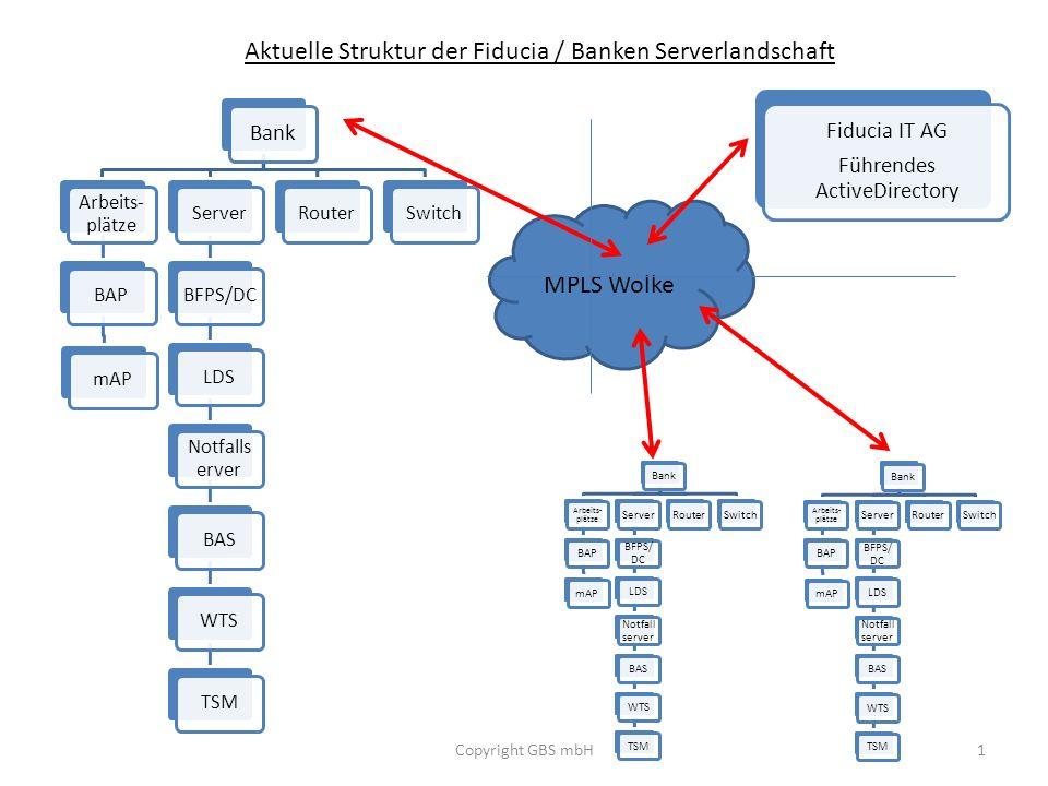 Bank Arbeits- plätze BAPmAPServerBFPS/DCLDS Notfalls erver BASWTSTSMRouterSwitch Aktuelle Struktur der Fiducia / Banken Serverlandschaft Copyright GBS mbH1 Fiducia IT AG Führendes ActiveDirectory MPLS Wolke Bank Arbeits- plätze BAPmAPServer BFPS/ DC LDS Notfall server BASWTSTSM Router SwitchBank Arbeits- plätze BAPmAPServer BFPS/ DC LDS Notfall server BASWTSTSM Router Switch