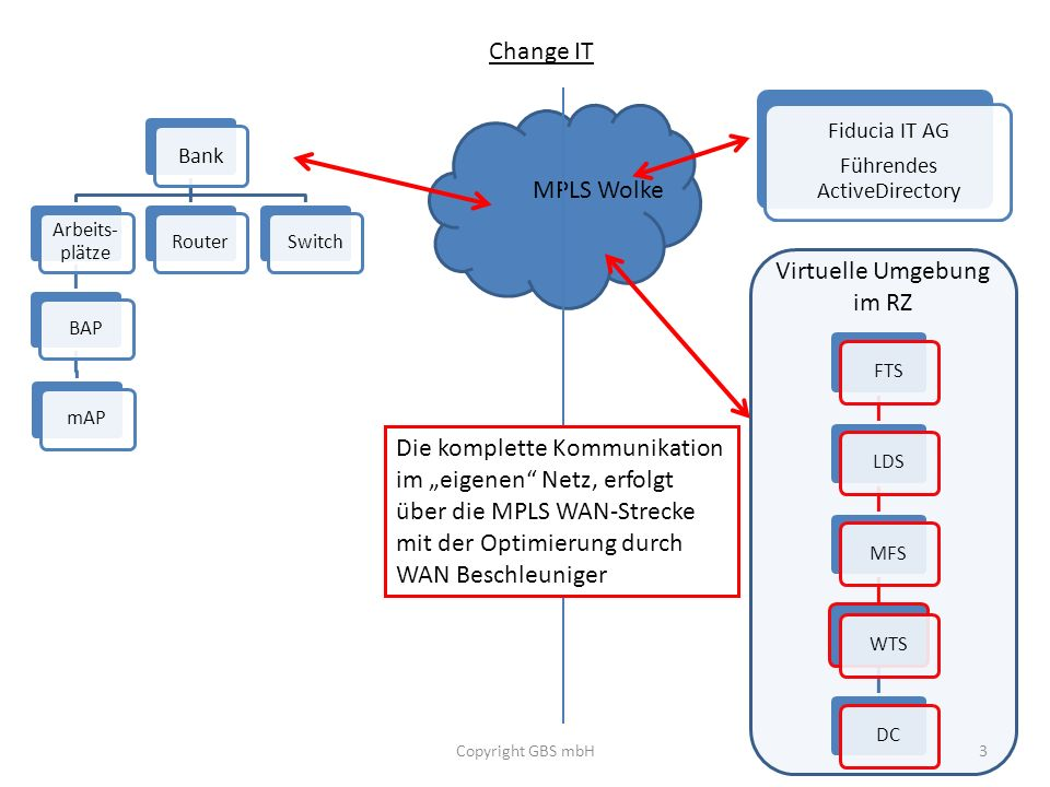 Bank Arbeits- plätze BAPmAPRouterSwitch Change IT Copyright GBS mbH3 Fiducia IT AG Führendes ActiveDirectory MPLS Wolke FTSLDSMFSWTSDC Virtuelle Umgeb