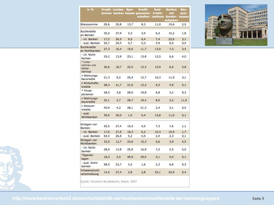 Seite 9 http://www.bankenverband.de/service/statistik-service/banken/marktanteile-der-bankengruppen