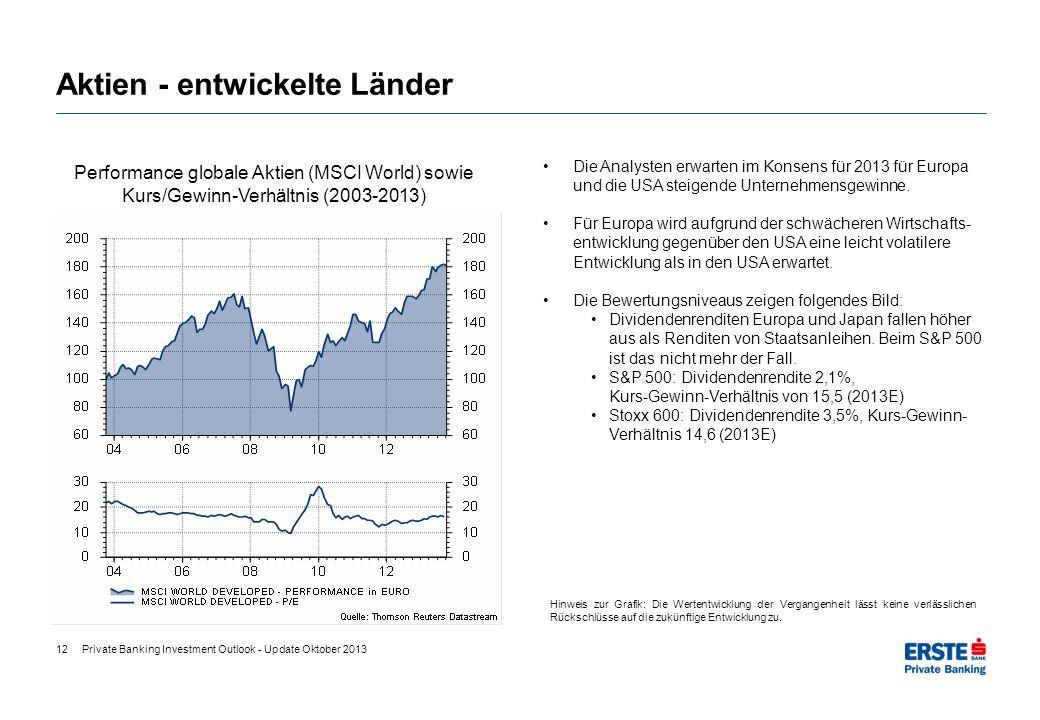 Aktien - entwickelte Länder Performance globale Aktien (MSCI World) sowie Kurs/Gewinn-Verhältnis (2003-2013) Hinweis zur Grafik: Die Wertentwicklung d