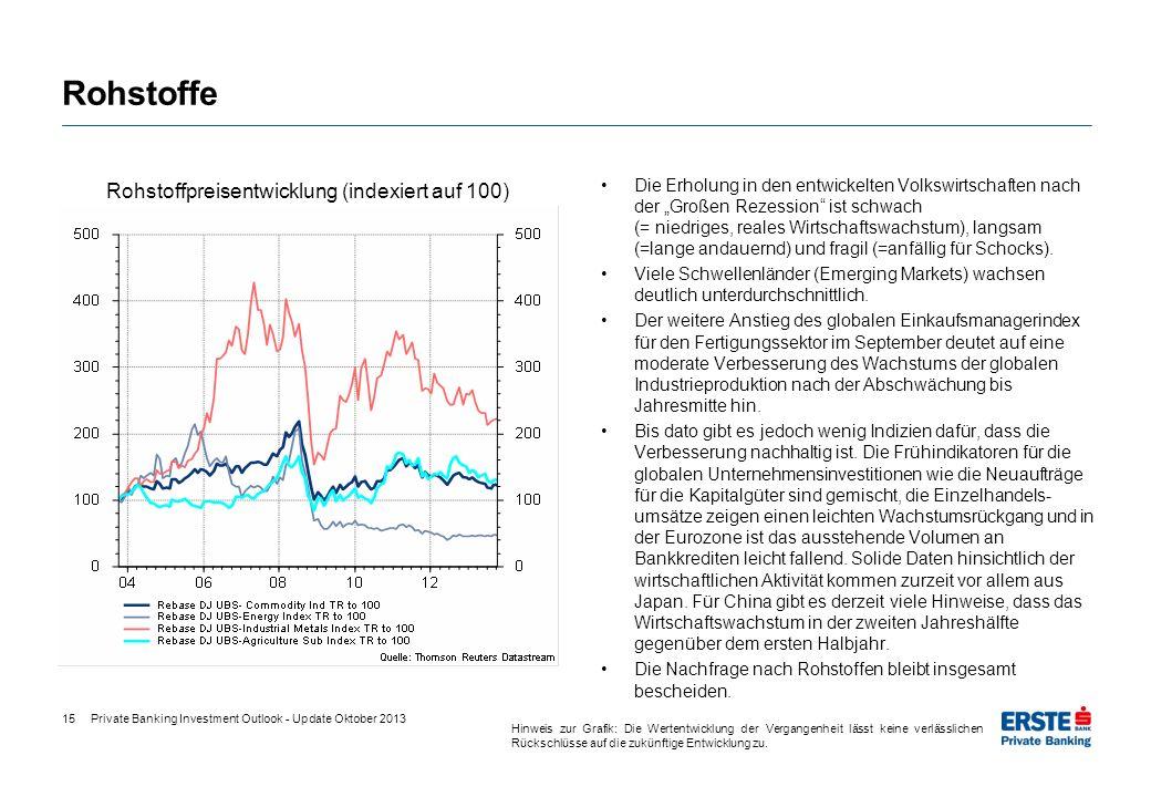 15 Rohstoffe Die Erholung in den entwickelten Volkswirtschaften nach der Großen Rezession ist schwach (= niedriges, reales Wirtschaftswachstum), langs