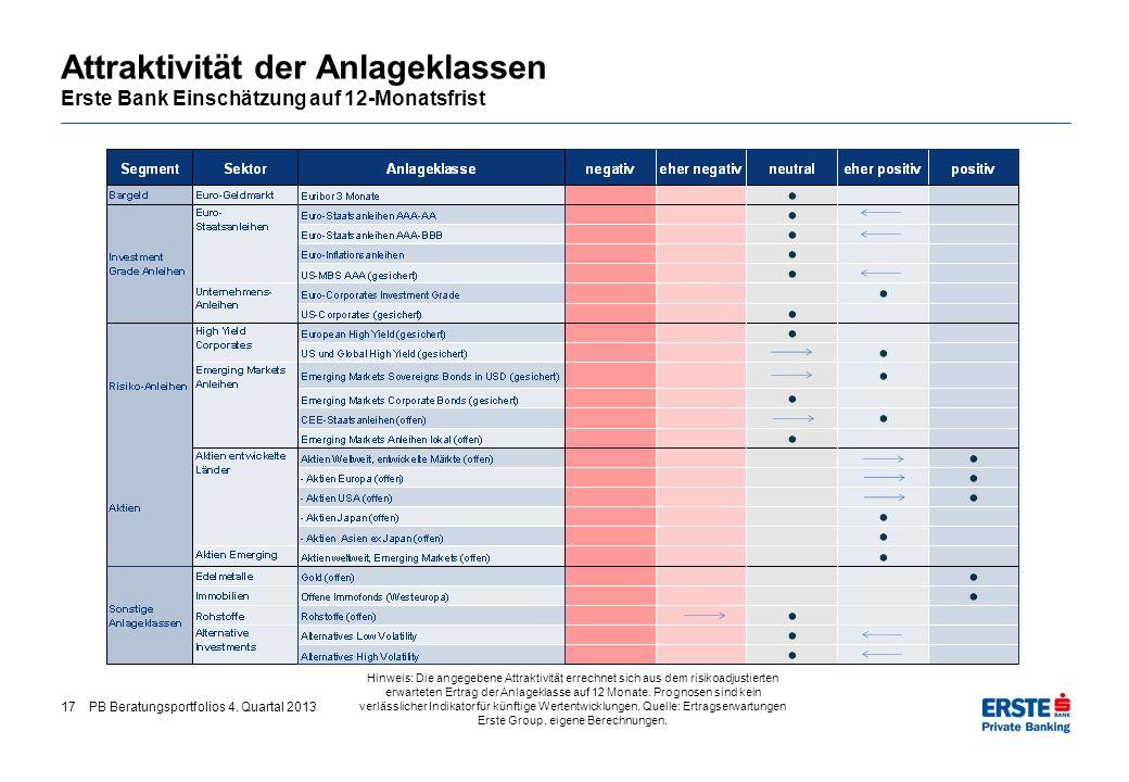 17PB Beratungsportfolios 4. Quartal 2013 Attraktivität der Anlageklassen Erste Bank Einschätzung auf 12-Monatsfrist Hinweis: Die angegebene Attraktivi