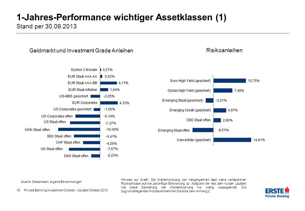 1-Jahres-Performance wichtiger Assetklassen (1) Stand per 30.09.2013 Geldmarkt und Investment Grade Anleihen Risikoanleihen Quelle: Datastream, eigene