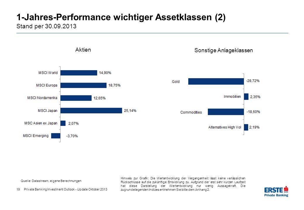 1-Jahres-Performance wichtiger Assetklassen (2) Stand per 30.09.2013 Aktien Sonstige Anlageklassen Quelle: Datastream, eigene Berechnungen Hinweis zur