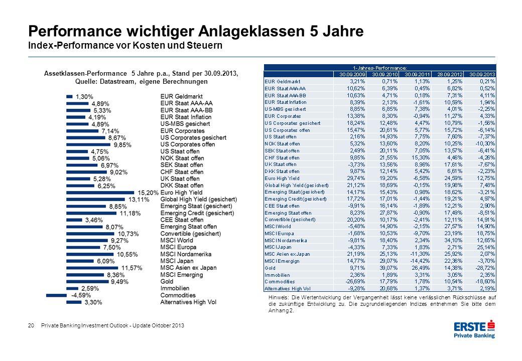 Performance wichtiger Anlageklassen 5 Jahre Index-Performance vor Kosten und Steuern 20 Hinweis: Die Wertentwicklung der Vergangenheit lässt keine ver