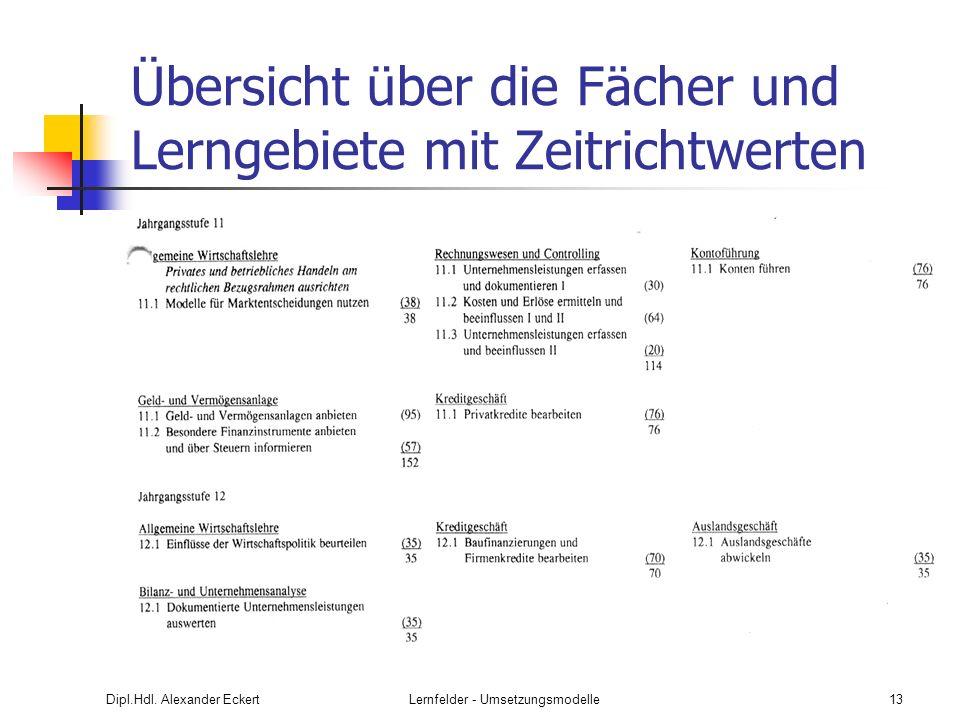 Dipl.Hdl. Alexander EckertLernfelder - Umsetzungsmodelle13 Übersicht über die Fächer und Lerngebiete mit Zeitrichtwerten