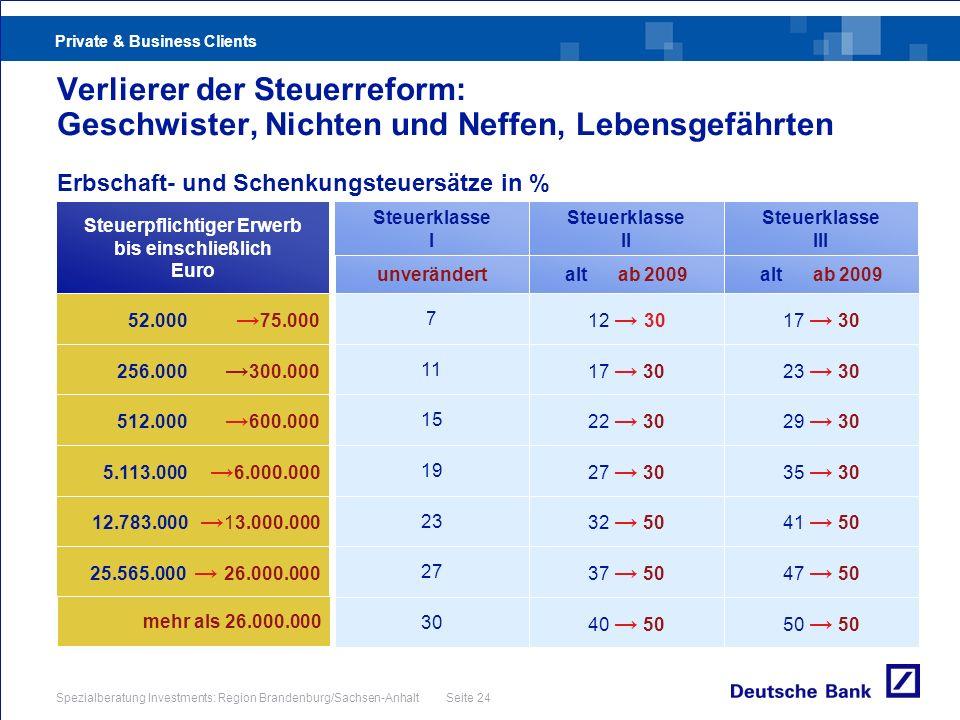 Private & Business Clients Spezialberatung Investments: Region Brandenburg/Sachsen-Anhalt Seite 24 Verlierer der Steuerreform: Geschwister, Nichten un