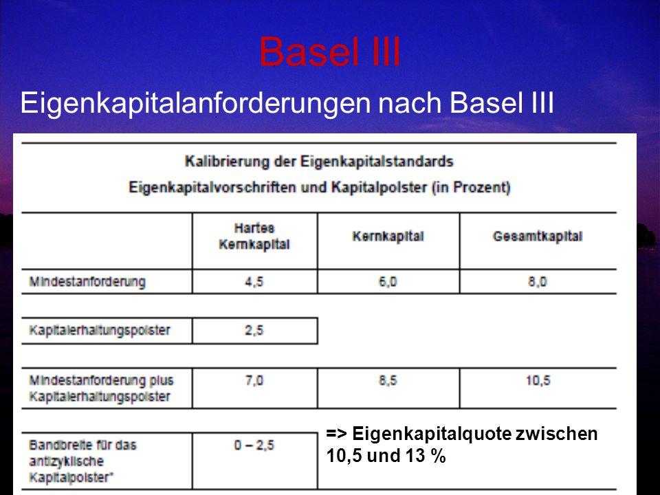 Basel III Eigenkapitalanforderungen nach Basel III => Eigenkapitalquote zwischen 10,5 und 13 %